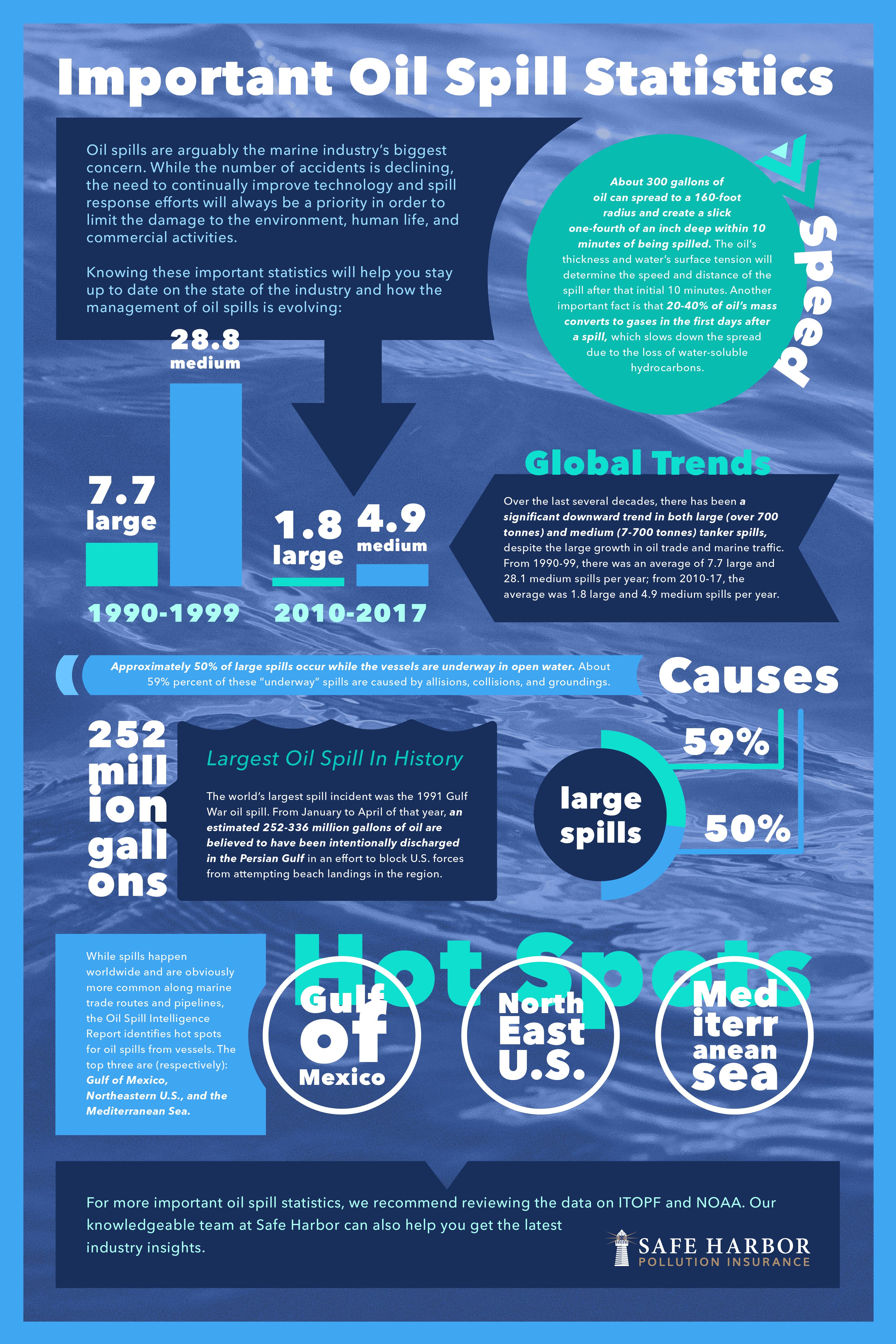 SHPI_Infographic_OilSpillStatistics_2-01